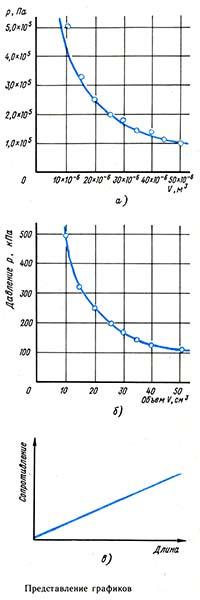 График эксперимента