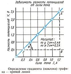 Определение наклона прямой