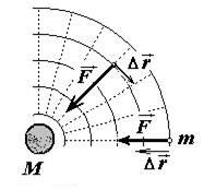 Гравитационная сила
