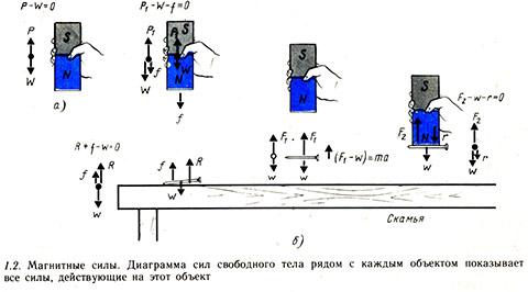 Магнитные силы. Диаграмма сил свободного тела.