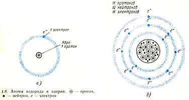 Атомы водорода и натрия