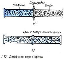 Диффузия паров брома
