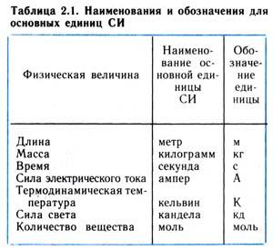 Наименования и обозначения для основных единиц СИ