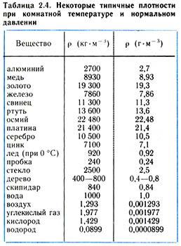 Таблица типичных плотностей при комнатной t