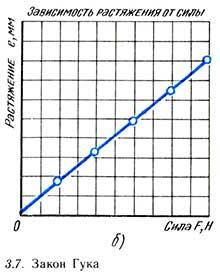 График зависимости рястяжения от силы