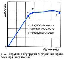 Упругая и неупругая деформация проволоки при растяжении