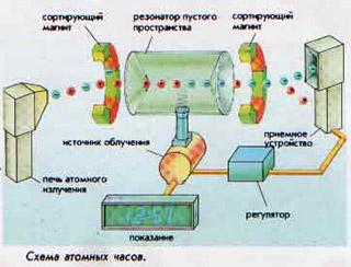 Схема атомных часов