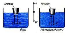 Один и тот же объект погружается больше или меньше в разные жидкости