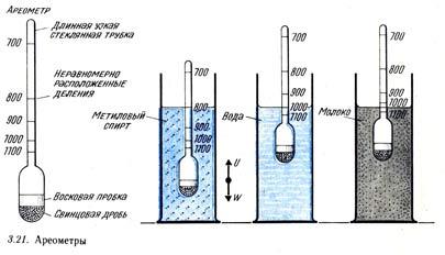 Различные конструкции ареометов