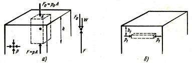 Давление в жидкости зависит от глубины по вертикали и одинаково во всех направлениях
