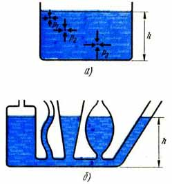 Давление не зависит от площади поперечного сечения сосуда