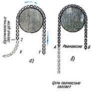 Цепная модель сифона