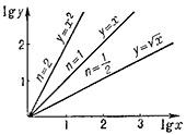 График движения объекта