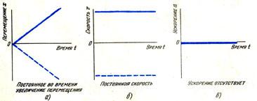 График движения тела при постоянной скорости