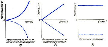 График движения тела при постоянном ускорении