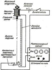 Прибор для измерения ускорения свободного падения (g)
