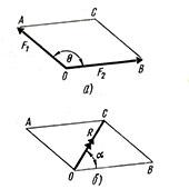 Параллелограмм и его свойства