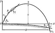 Параболическая траектория снаряда