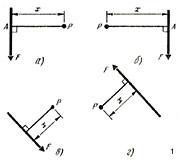 Момент силы относительно точки Fx