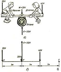 Уравновешивание качелей