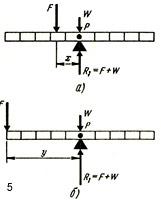 Момент силы измеряется в зависимости от расстояния между точкой приложения силы и точкой опоры