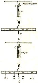 Вес однородной планки приложен в средней точке