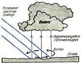 Образование грозового облака