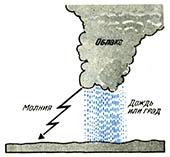 Потенциальная энергия высвобождается как гром, гроза, дождь