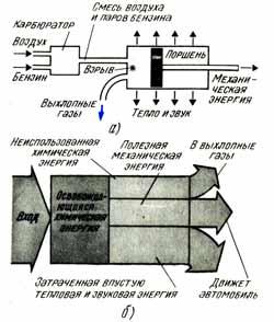 Энергетическая диаграмма для двигателя внутреннего сгорания