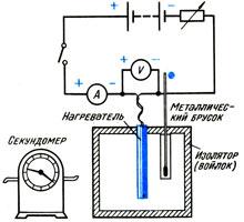 Прибор для определения теплоемкости