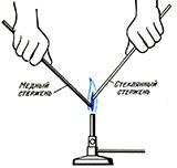 Теплопроводность веществ