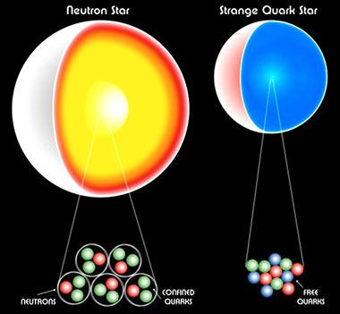 Кварки - элементарные частицы, из которых состоят протоны и нейтроны