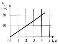 Онлайн тест по физике №1. Вопрос 2.