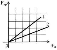 Онлайн тест по физике. Силы в механике. Вариант 1, вопрос 5