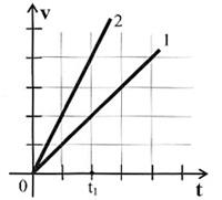 Тест по физике онлайн. Закон сохранения импульса и энергии. Вариaнт 1, вопрос 3
