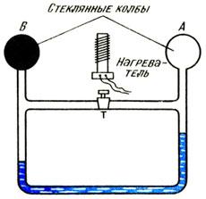 Термометр Лесли
