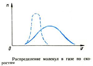 Распределение молекул в газе по скоростям