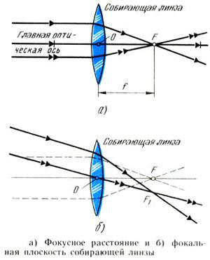 Фокусное расстояние и фокальная плоскость