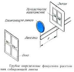 Определение фокусного расстояния собирающей линзы