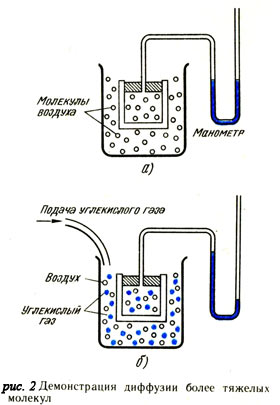 Демонстрация диффузии боле тяжелых молекул