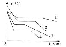 Онлайн тест по физике. Количество теплоты. Удельная теплоемкость. Вариaнт 1, вопрос 6