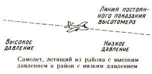 Самолет летящий из района с высоким давление в район с низким