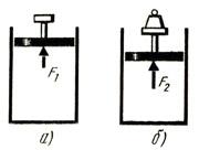 Сила воздействия молекул в закрытом цилиндре