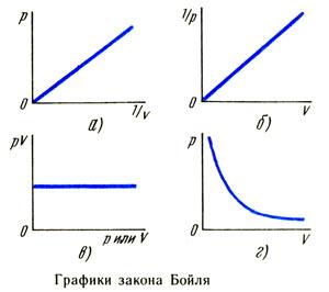 Графики закона Бойля