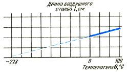 График зависимости объема от температура