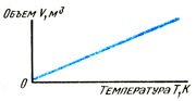 График демонстрирующий закон Шарля