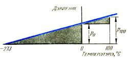 Определение термического коэффициента давления
