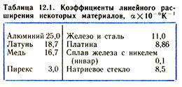 Таблица коэффициентов линейного расширения некоторых материалов