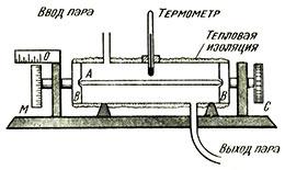 Прибор измеряющий расширения металлического стержня