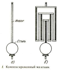Компенсированный маятник